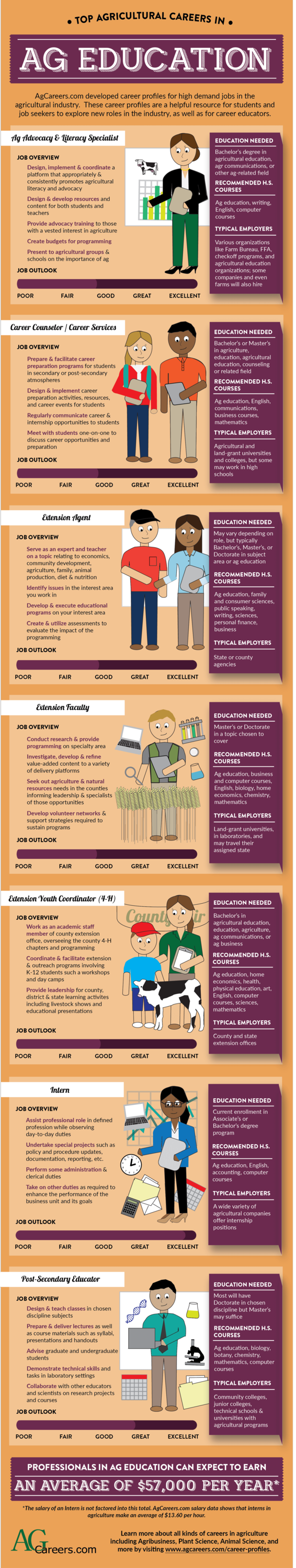 top careers in ag education