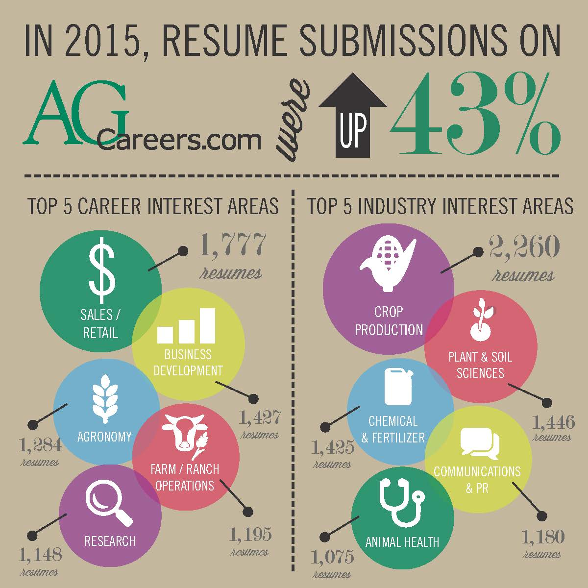 Infographic- Title: 2015 Resumes on AgCareers.com Image Text:  In 2015, resume submissions on AgCareers.com were up 43%.  Top 5 career interest areas:  sales/retail 1,777 resumes, business development 1,427 resumes, agronomy 1,284 resumes, farm/ranch operations 1,195 resumes, research 1,148 resumes.   Top 5 industry interest areas:  crop production 2,260 resumes, plant & soil sciences 1,446 resumes, chemical & fertilizer 1,425 resumes, communications & pr 1,180 resumes, animal health 1,075 resumes.