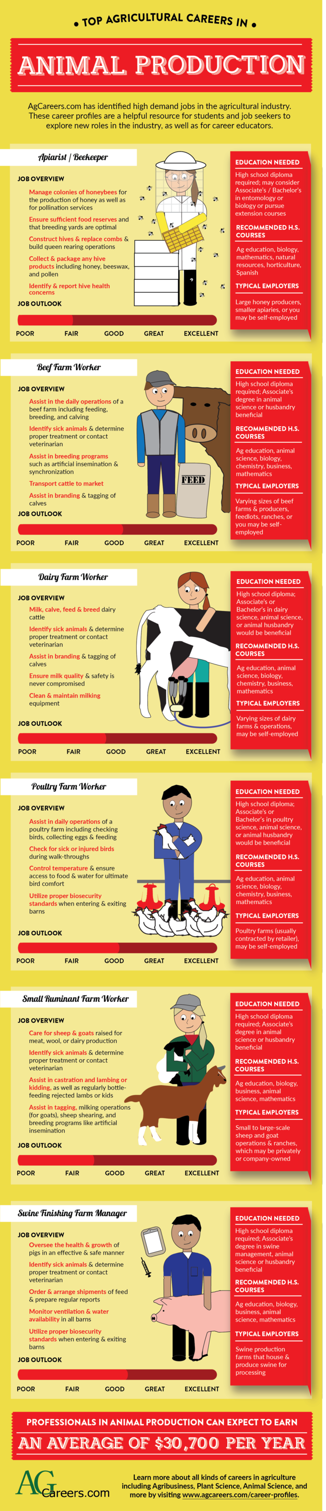 careers in animal production