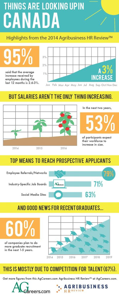 Infographic- Title: Things are Looking up in Canada  Image Text:  Things are looking up in Canada.  Highlights from the 2014 Agribusiness HR Review:  95% said that the average increase received by employees during the last 12 months is 2.6-3%, a 3% increase.  But salaries aren't the only thing increasing.  In the next two years, 53% of participants expect their workforce to increase in size.  Top means to reach prospective applicants:  Employee referrals/networks 79%; Industry-specific job boards 71%; Social media sites 63%.  And good news for recent graduates….60% of companies plan to do more graduate recruitment in the next 1-5 years.   This is mostly due to competition for talent (67%).  Get more figures from this AgCareers.com Agribusiness HR Review at AgCareers.com.
