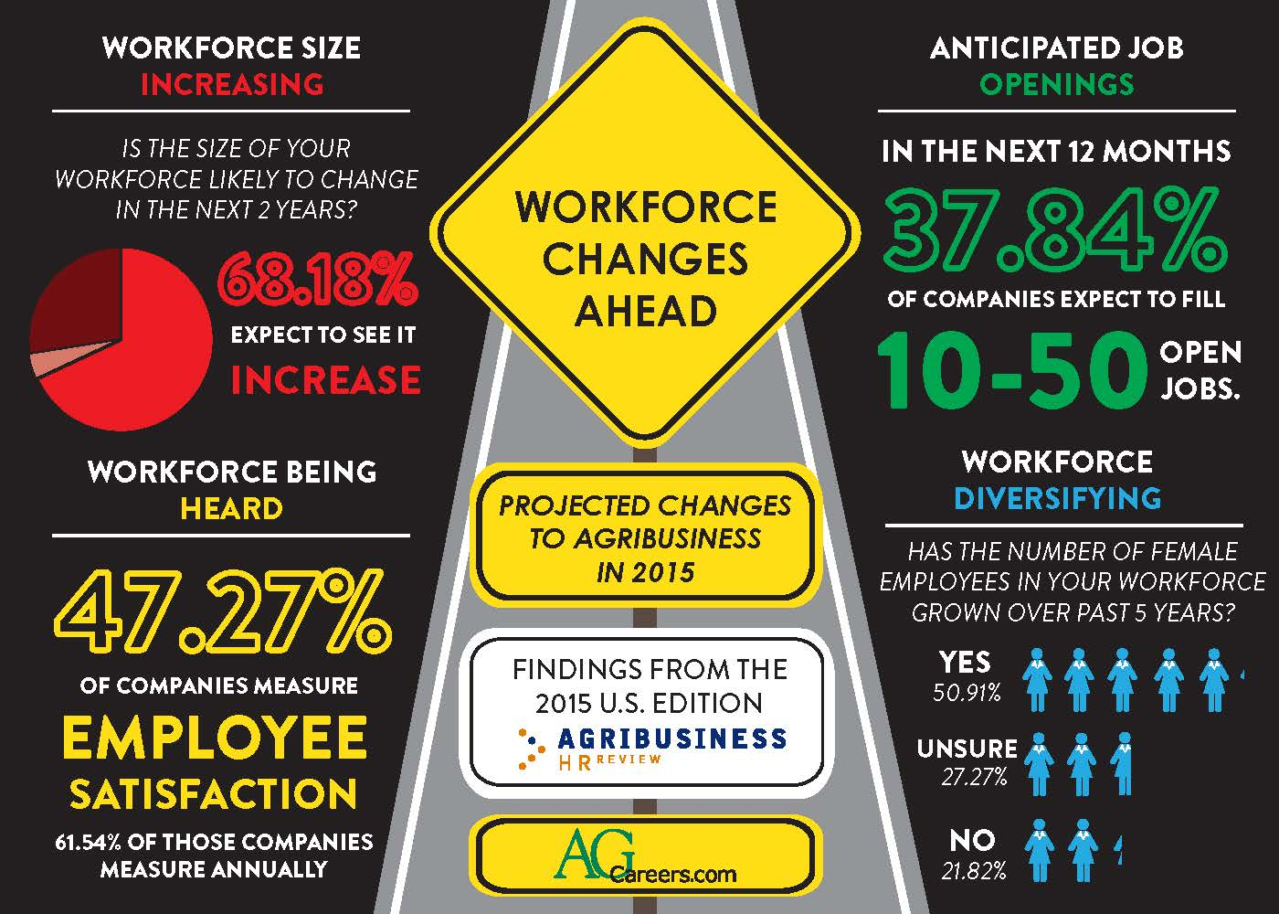 Infographic- Title:  Workforce Changes Ahead  Image Text:  Projected changes to Agribusiness in 2015.  Findings from the 2015 U.S. Edition Agribusiness HR Review.  Workforce sizing increasing:  Is the size of your workforce likely to change in the next 2 years?  68.18% expect to see it increase.  Workforce being heard:  47.27% of companies measure employee satisfaction.  61.54% of those companies measure annually.  Anticipated job openings:  In the next 12 months 37.84% of companies expect to fill 10-50 open jobs.  Workforce diversifying:  Has the number of female employees in your workforce grown over past 5 years?  Yes 50.91%; Unsure 27.27%; No 21.82%.