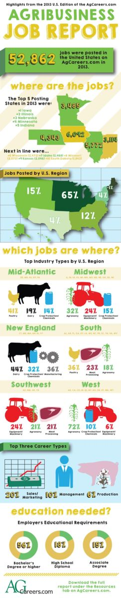 Infographic - Title: U.S. Agribusiness Job Report:  Job Seekers. Sub-title: Highlights from the 2013 U.S. Edition of the AgCareers.com Agribusiness Job Report. Image Text:  52,862 jobs were posted in the United States on AgCareers.com in 2013.  Jobs posted by region:  65% Central, 15% Western, 12% South, 4% South West, 4% Mid-Atlantic, <1% New England.  Which jobs are where?  Top Industry Types by U.S.  Region:  Mid-Atlantic-41% Poultry, 19% Dairy, 14% Crop Protection/Chemicals; Midwest- 21% Agronomy, 24% Equipment/Machinery, 15% Crop Protection/Chemicals; New England- 44% Dairy, 32% Crop Protection/Chemicals, 10% Manufacturing; South- 36% Poultry, 23% Meat Processing, 18% Agronomy; South West- 24% Equipment/Machinery, 21% Agronomy, 21% Meat Processing; West- 72% Agronomy, 10% Crop Protection/Chemicals, 6% Equipment/Machinery.  Top three career types:  20% Sales/Marketing; 10% Management; 6% Production.  Employers' Educational Requirements:  56% Bachelor's Degree or higher, 18% High School Diploma, 15% Associate Degree.  Download the full report under the Resources tab at www.AgCareers.com.