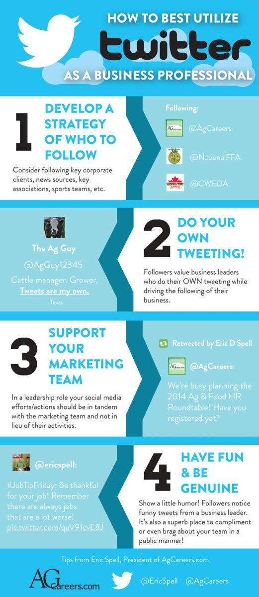 Infographic - Title: How to Best Utilize Twitter as a Business Professional.  Image Text:  1 Develop a strategy of who to follow.  Consider following key corporate clients, news sources, key associations, sports teams, etc.  Following:  @AgCareers, @NationalFFA, @CWEDA.  2 Do your own tweeting!  Followers value business leaders who do their OWN tweeting while driving the following of their business.  The Ag Guy @AgGuy12345  Cattle manager.  Grower.  Tweets are my own.  Texas.  3 Support your marketing team.  In a leadership role your social medial efforts/actions should be in tandem with the marketing team and not in lieu of their activities.  Retweeted by Eric D Spell @AgCareers:  We're busy planning the 2014 Ag & Food HR Roundtable!  Have you registered yet?  4 Have fun & be genuine.  Show a little humor!  Followers notice funny tweets form a business leader.  It's also a superb place to compliment or even brag about your team in a public manner!  @ericspell:  #JobTipFriday:  Be thankful for your job!  Remember there are always jobs that area a lot worse!  Pic.twitter.com/quV91cvE8J  Tips from Eric Spell, President of AgCareers.com.  @EricSpell  @AgCareeers   www.AgCareers.com
